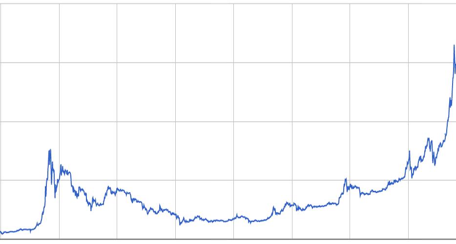 Что влияет на рост курса биткоина