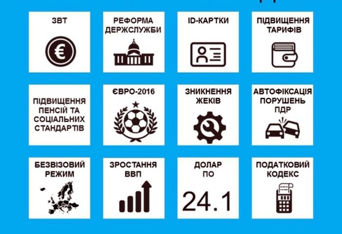 Главные события 2016 года в Украине