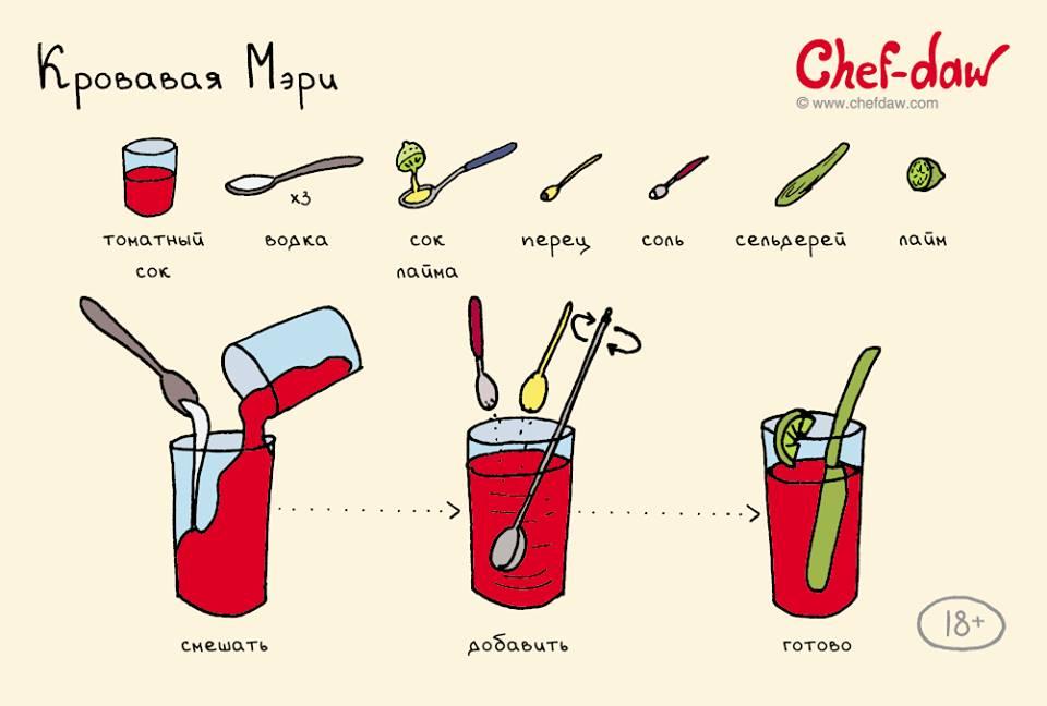 Коктейли: Инструкции приготовления в картинках