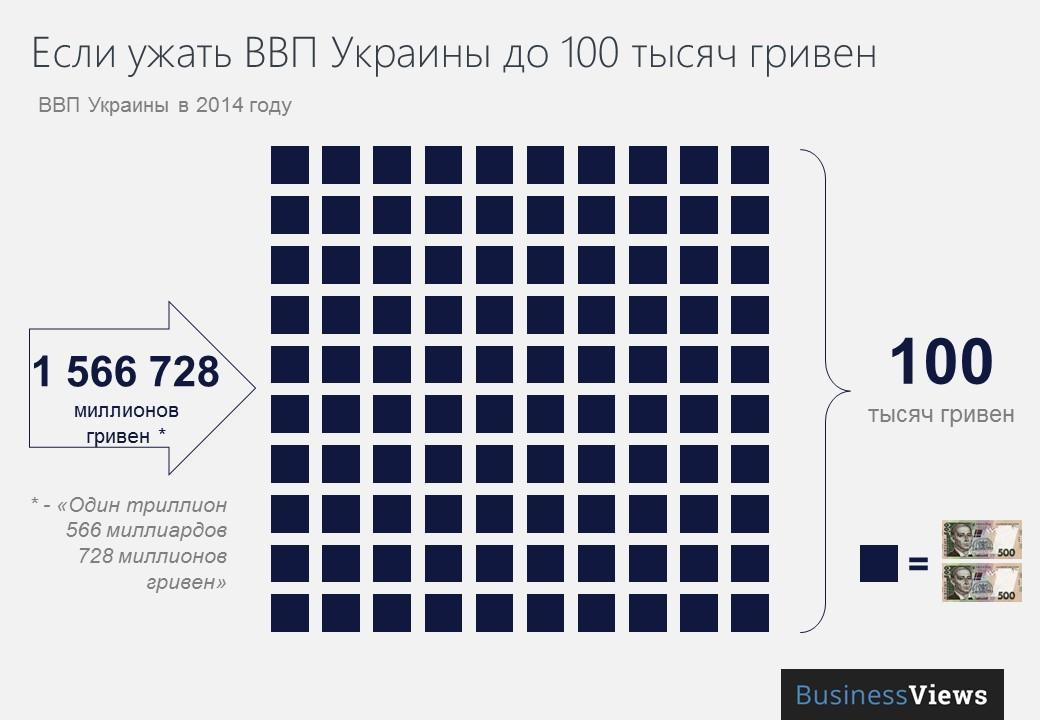 Наглядная экономика Украины