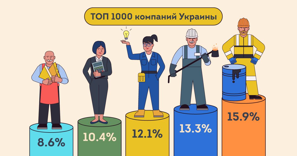 ТОП 1000 крупнейших компаний Украины по доходам в 2020 году