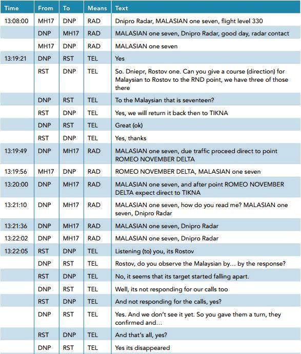 Расшифровка последних минут общения рейса MH17