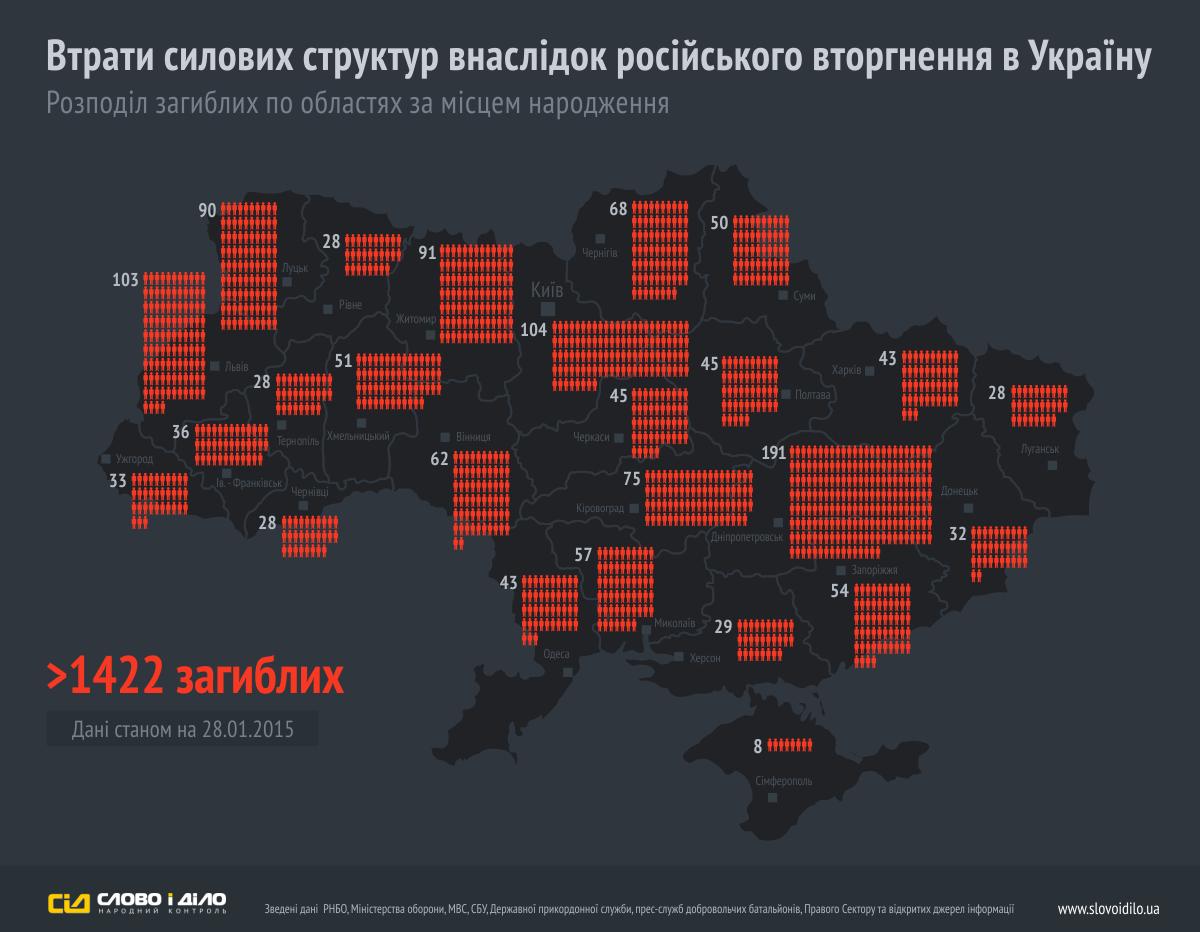 На Донбассе погибли более 1400 украинских военных