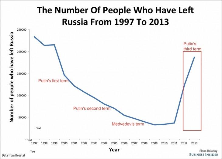 После аннексии Крыма Россию покинули 200 тысяч человек