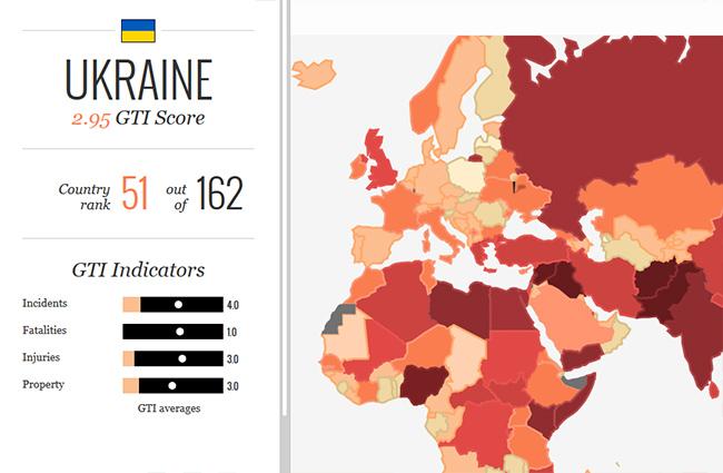 Украина заняла 51 место в Глобальном индексе терроризма и 141 в Глобальном индексе мира