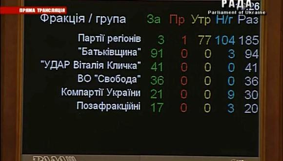Рада не проголосовала за киевские выборы