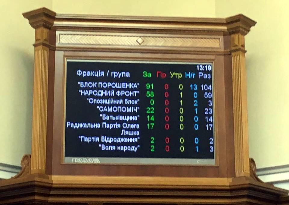 Рада уволила 29 судей за нарушение присяги