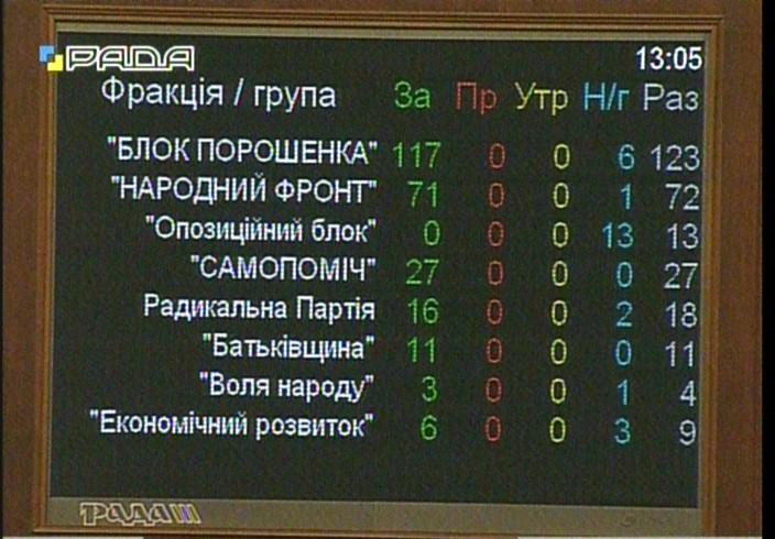 Украина официально признала РФ страной-агрессором