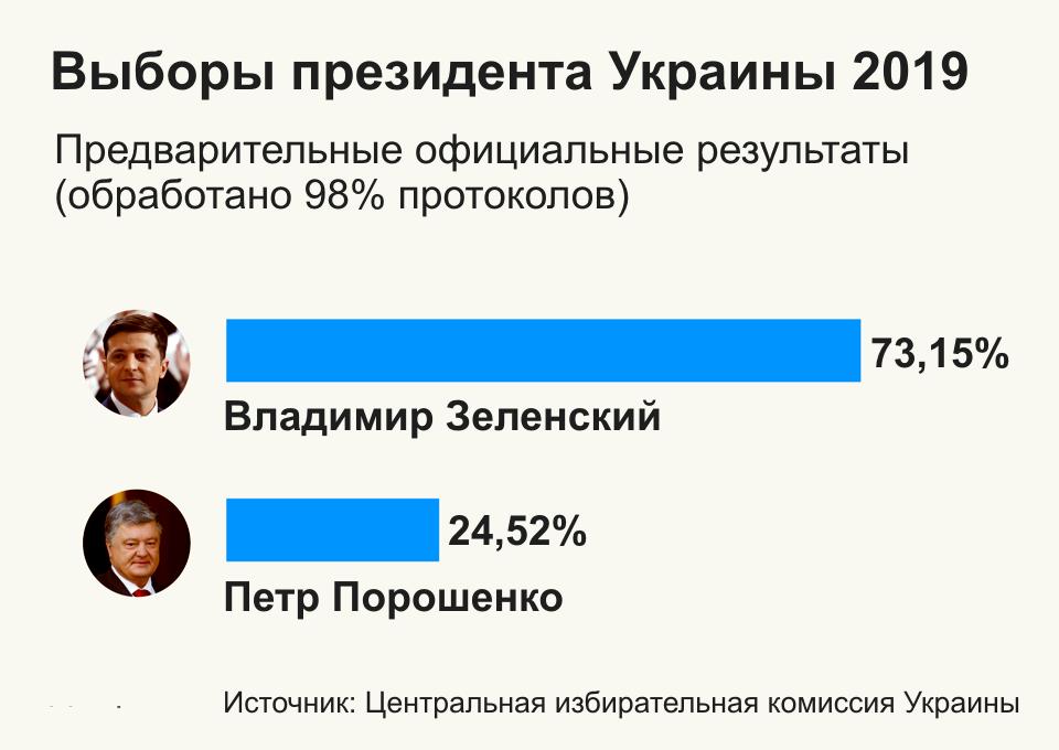 В ЦИК обработали уже 98% протоколов: 73,15% — за Зеленского