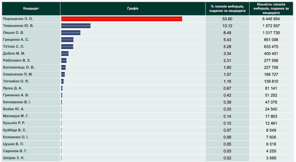 ЦИК обработала 63,6% протоколов: Порошенко остается лидером