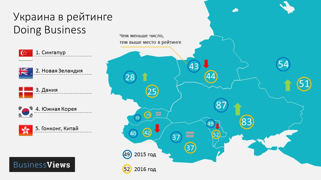 Украина поднялась на 4 позиции в рейтинге Doing Business