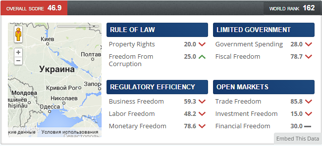 Украина на 162-м месте в рейтинге экономических свобод