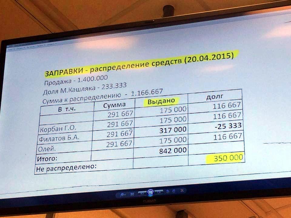 ГПУ заявила об изъятии у Корбана «черновой бухгалтерии»