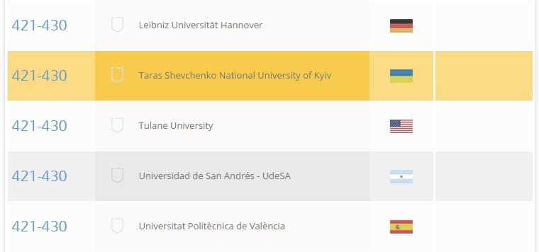 Шесть украинских университетов попали в список лучших вузов мира