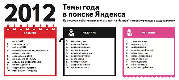 Яндекс: что искали украинцы в 2012 году