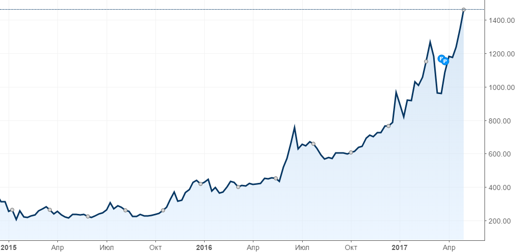годы за статистика биткоина роста все-4